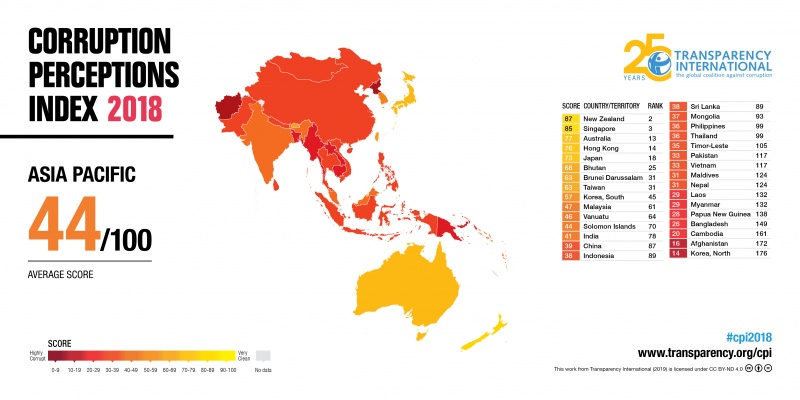 2018 Corruption Perceptions Index - Asia Pacific
