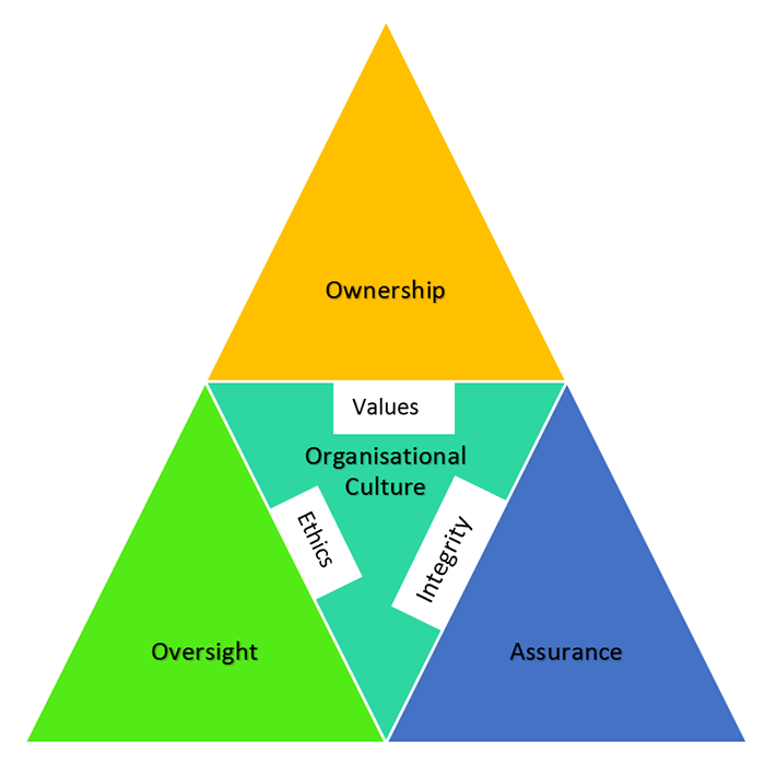A pyramid shaped graphic depicting three lines of defence against corruption: 'Ownership' 'Oversight' and 'Assurance' around a central theme of 'Organisational culture' comprising 'values', 'ethics' and 'integrity'. Graphic courtesy of Cheryl Batagol PSM.