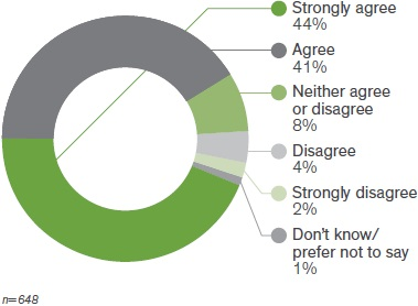 Figure 4 alt text: A donut chart showing 44% strongly agree, 41%agree, 8% neither agree or disagree, 4% disagree, 2%strongly disagree, and 1% don't know or prefer not to say. n=648