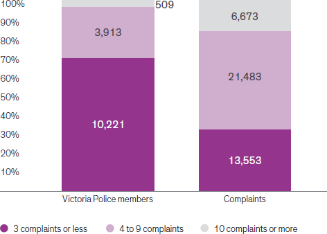 Figure 5 shows complaint distribution across the Victoria Police workforce. 509 police members received 10 or more complaints, together these members received a total of 6673 complaints; 3913 members received between 4 and 9 complaints, together these members received a total of 21,483 complaints; 10,221 members received 3 or fewer complaints, together these members received a total of 13,553 complaints.