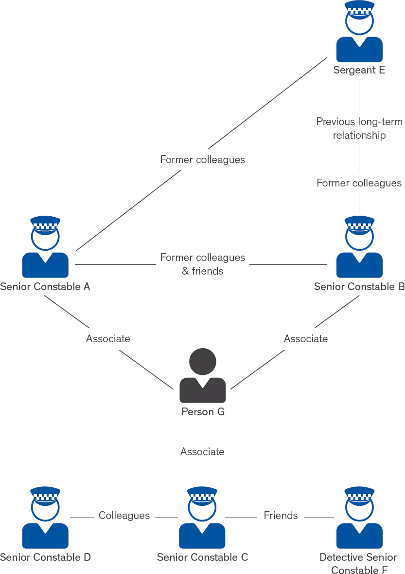 Figure 1 shows seven key persons investigated under Operation Apsley and how they are related, including via professional, personal and other associations. Police officers in the figure are only identified by their rank.