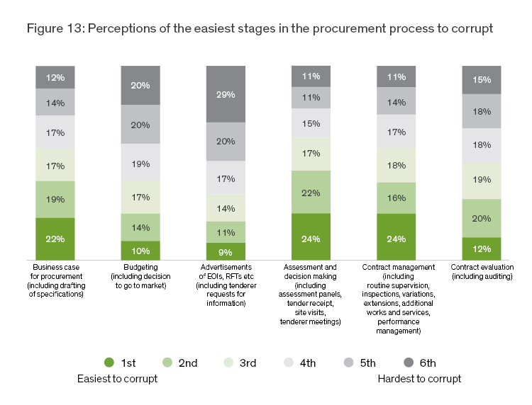 Vulnerabilities within the procurement process | IBAC